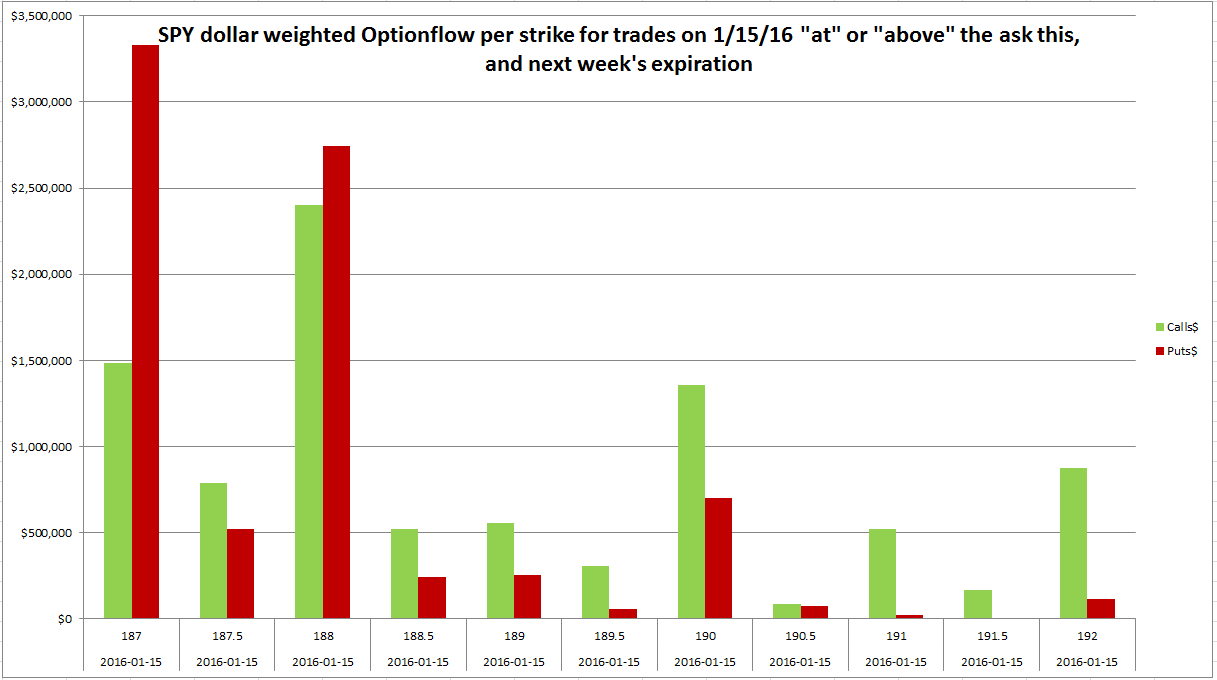 Trade spy options